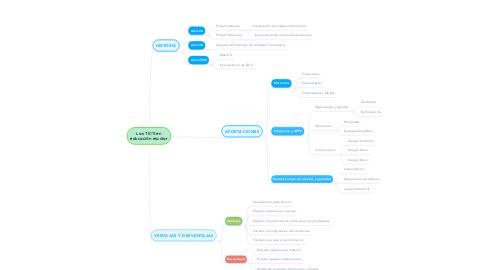 Mind Map: Las TIC'S en educación escolar