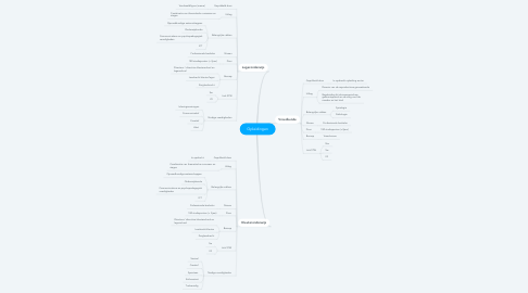 Mind Map: Opleidingen