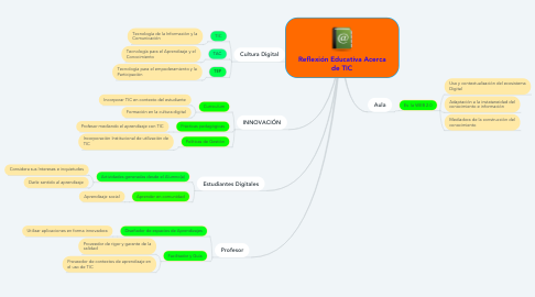 Mind Map: Reflexión Educativa Acerca de TIC