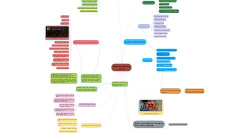 Mind Map: Права та обов'язки дитини