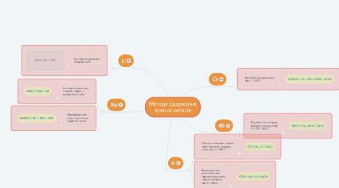 Mind Map: Методи одержання лужних металів
