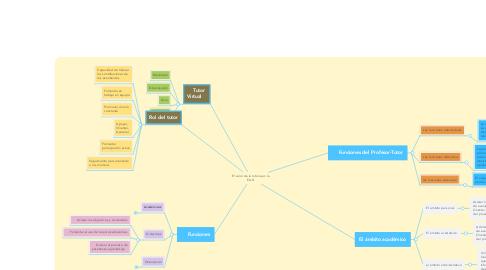 Mind Map: El valor de la tutoria en la EAD