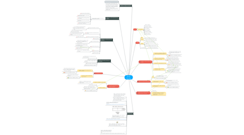 Mind Map: Density Discovery