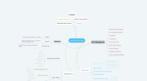 Mind Map: Diabetes & Pain Mgt.
