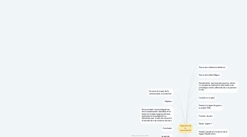 Mind Map: Trayectoria de la  comunicación