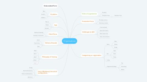 Mind Map: Organisations