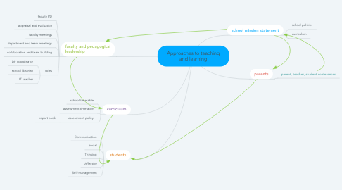 Mind Map: Approaches to teaching and learning