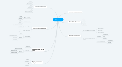 Mind Map: Obligaciones
