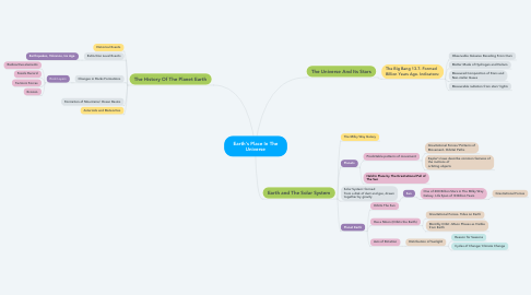 Mind Map: Earth's Place In The Universe