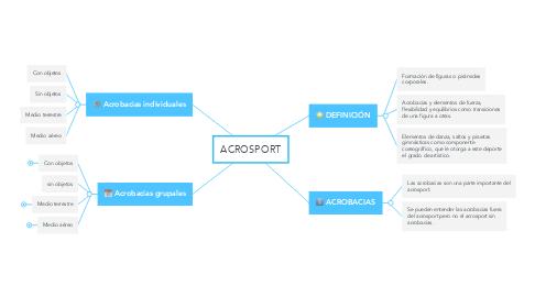 Mind Map: ACROSPORT