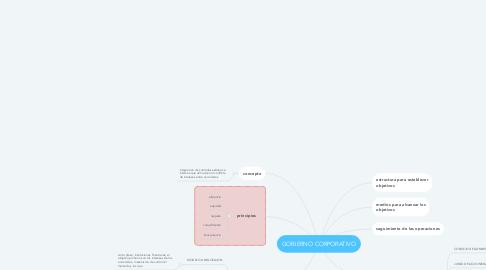Mind Map: GOBIERNO CORPORATIVO