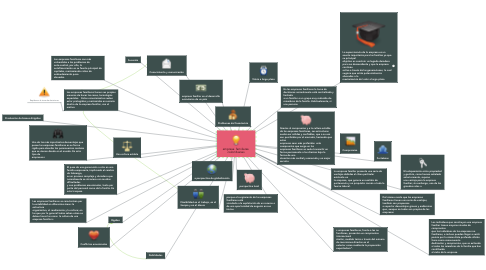 Mind Map: empresa  familiares  colombianas