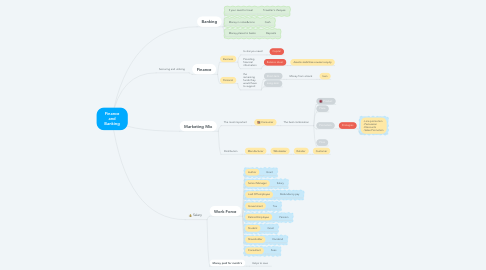 Mind Map: Finance and Banking