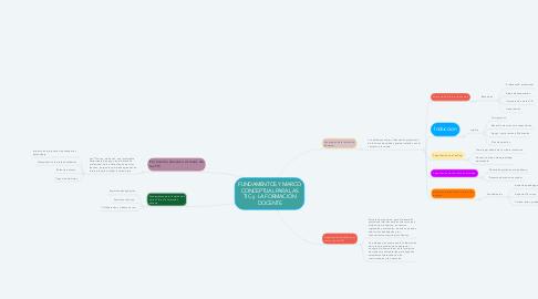 Mind Map: FUNDAMENTOS Y MARCO CONCEPTUAL PARA LAS TIC y  LA FORMACIÓN DOCENTE