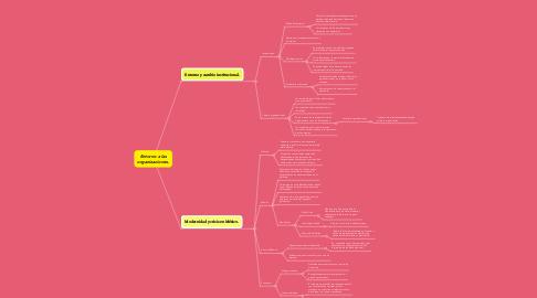 Mind Map: Entorno a las organizaciones.