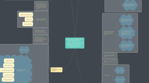 """Mind Map: RESOLUCIÓN No. 00839 DEL 17 DE MARZO DE 2015  """"Por la cual se actualiza el Manual para la realización del Control Interno en la Policía Nacional"""""""