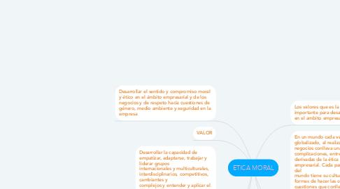 Mind Map: ETICA MORAL