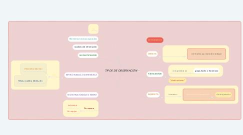 Mind Map: TIPOS DE OBSERVACIÓN