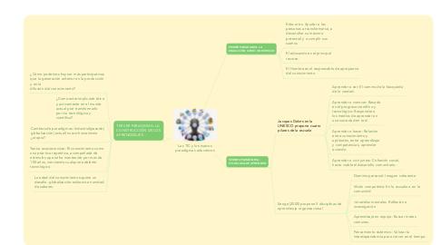 Mind Map: Las TIC y los nuevos paradigmas educativos