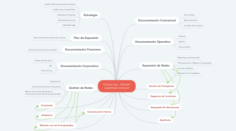 Mind Map: Franquicias - Maribel Castañeda Vanscoit