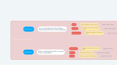 Mind Map: Sinónimos y Antónimos