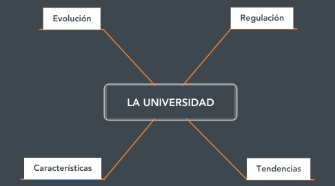 Mind Map: LA UNIVERSIDAD