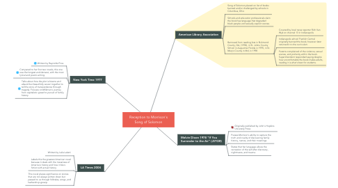 Mind Map: Reception to Morrison's Song of Solomon
