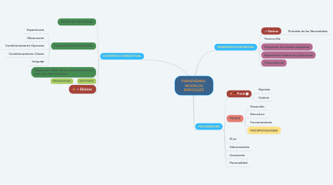 Mind Map: PARADIGMAS  MODELOS ENFOQUES