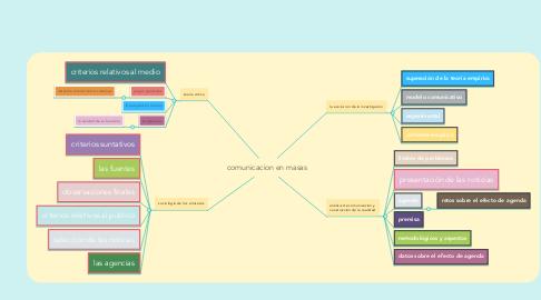 Mind Map: comunicacion en masas