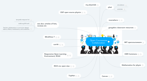 Mind Map: Open Courseware Collaboration