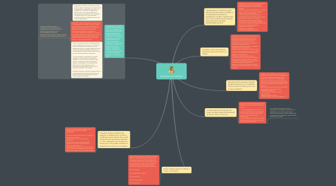 Mind Map: PROCESO DE VENTAS