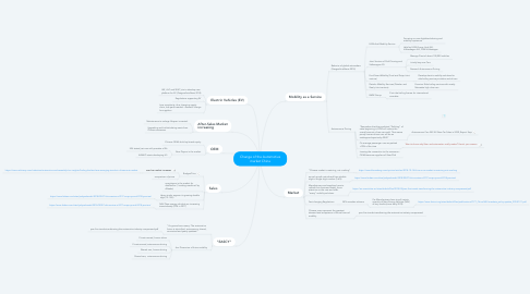 Mind Map: Change of the Automotive market China