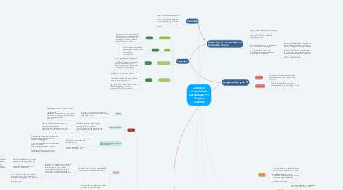 Mind Map: Contra a Propriedade intelectual ( PI ) -Stephan Kinsella