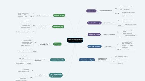 Mind Map: Lernszenarien für Lernen mit Medien