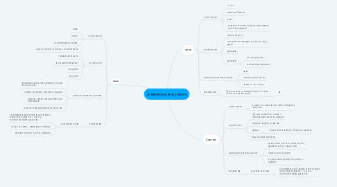 Mind Map: ювелирные изделия