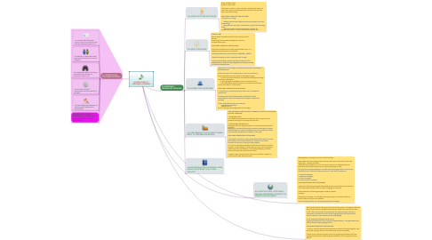 Mind Map: APPROACHES TO TEACHING LISTENING