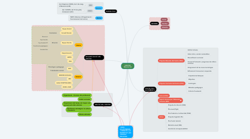 Mind Map: CENTRE EDUCATIU