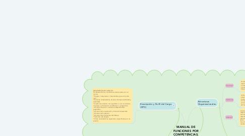 Mind Map: LAP DISTRIBUIDORA