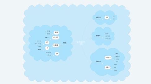 Mind Map: 탐욕에 의한 침략