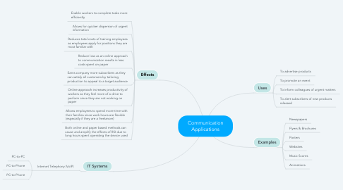 Mind Map: Communication Applications