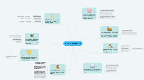 Mind Map: ACTIVOS BIOLÓGICOS