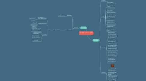Mind Map: EMPRESAS FAMILIARES