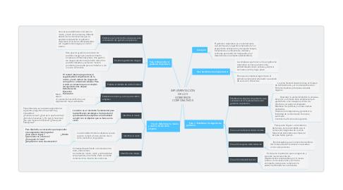 Mind Map: IMPLEMENTACIÓN DE LOS GOBIERNOS CORPORATIVOS