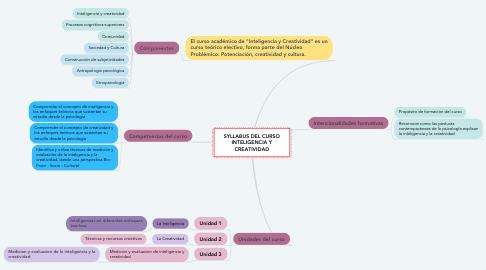 Mind Map: SYLLABUS DEL CURSO INTELIGENCIA Y CREATIVIDAD