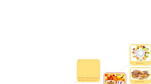 Mind Map: Збалансоване  харчування