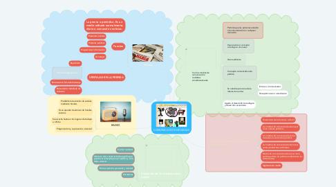 Mind Map: COMUNICACION DE MASAS