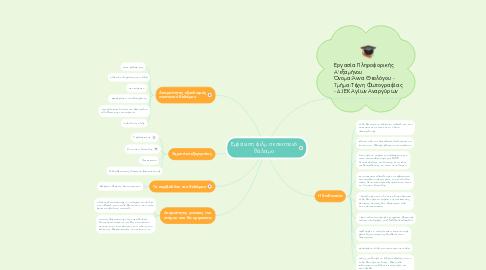 Mind Map: Εμφάνιση φιλμ σε σκοτεινό θάλαμο