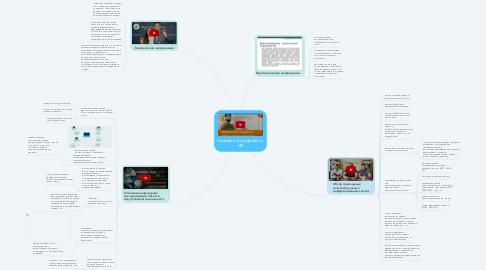 Mind Map: Направления разработки ИИ