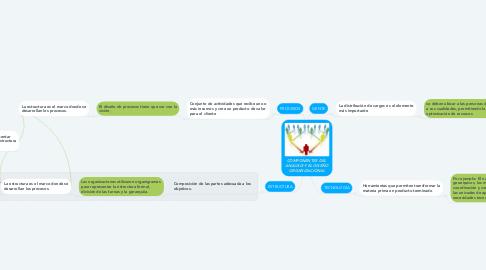 Mind Map: COMPONENTES DEL  ANÁLISIS Y EL DISEÑO ORGANIZACIONAL