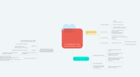 Mind Map: La Investigación de la comunicación en masas